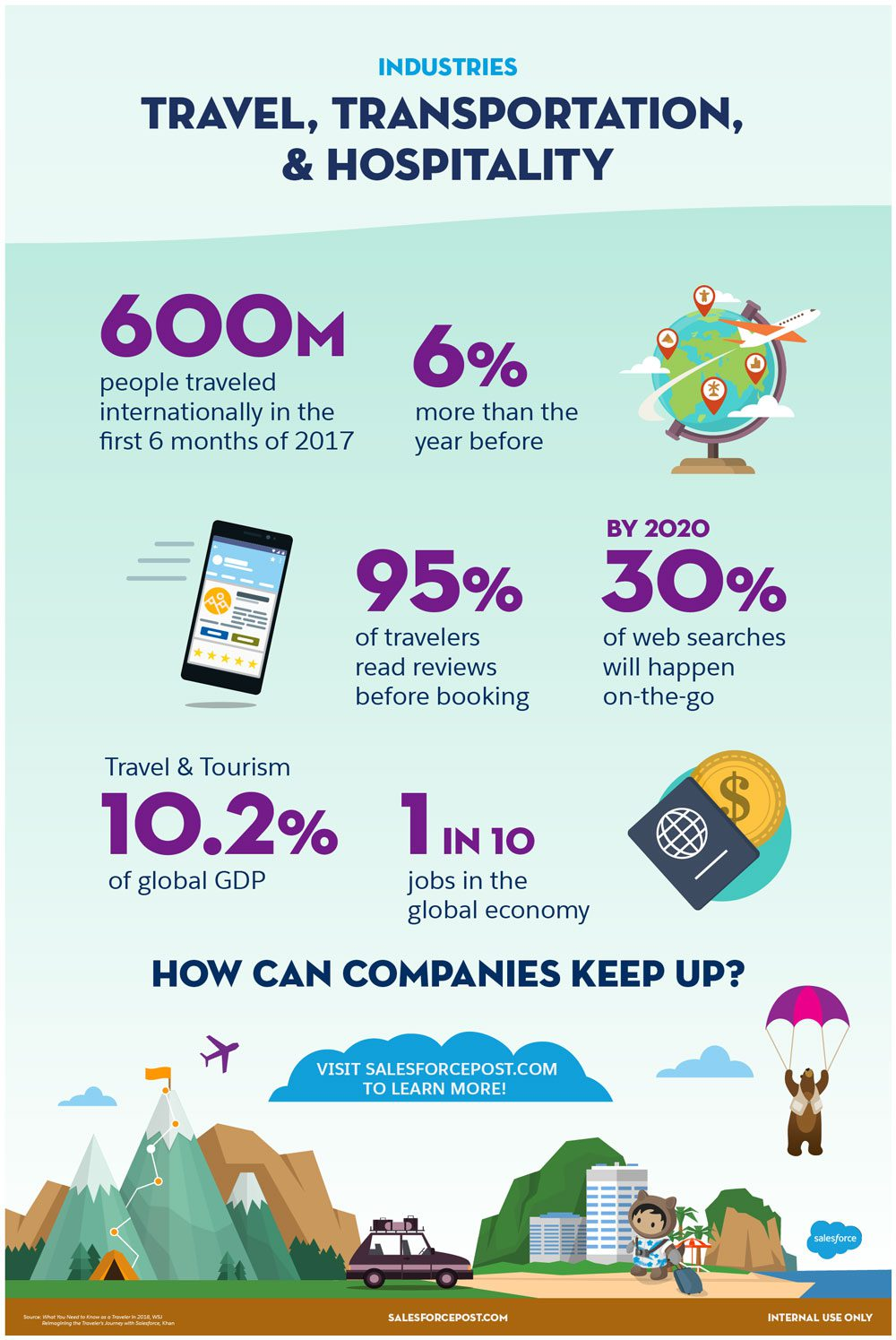 Salesforce Industry Infographic